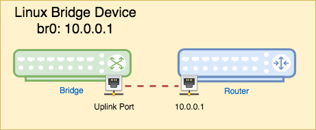 Linux Bridge Device