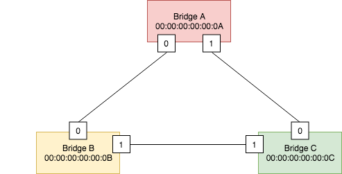 STP Example Topology