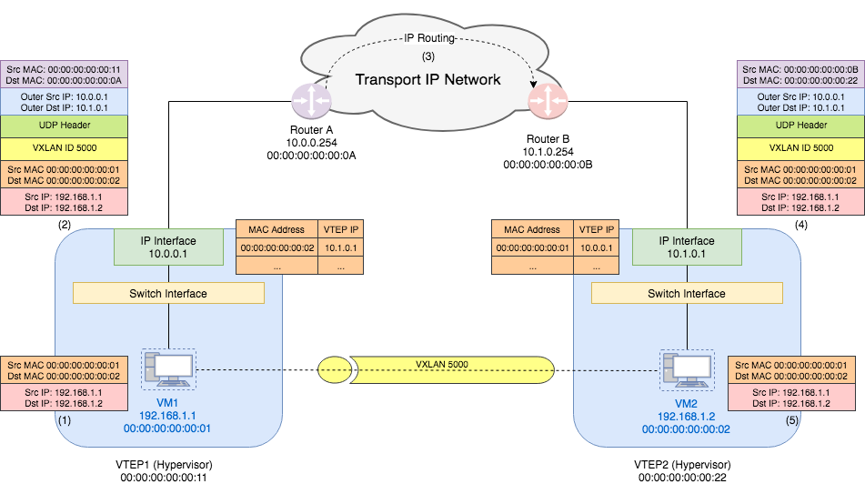 VXLAN Unicast Traffic Flow